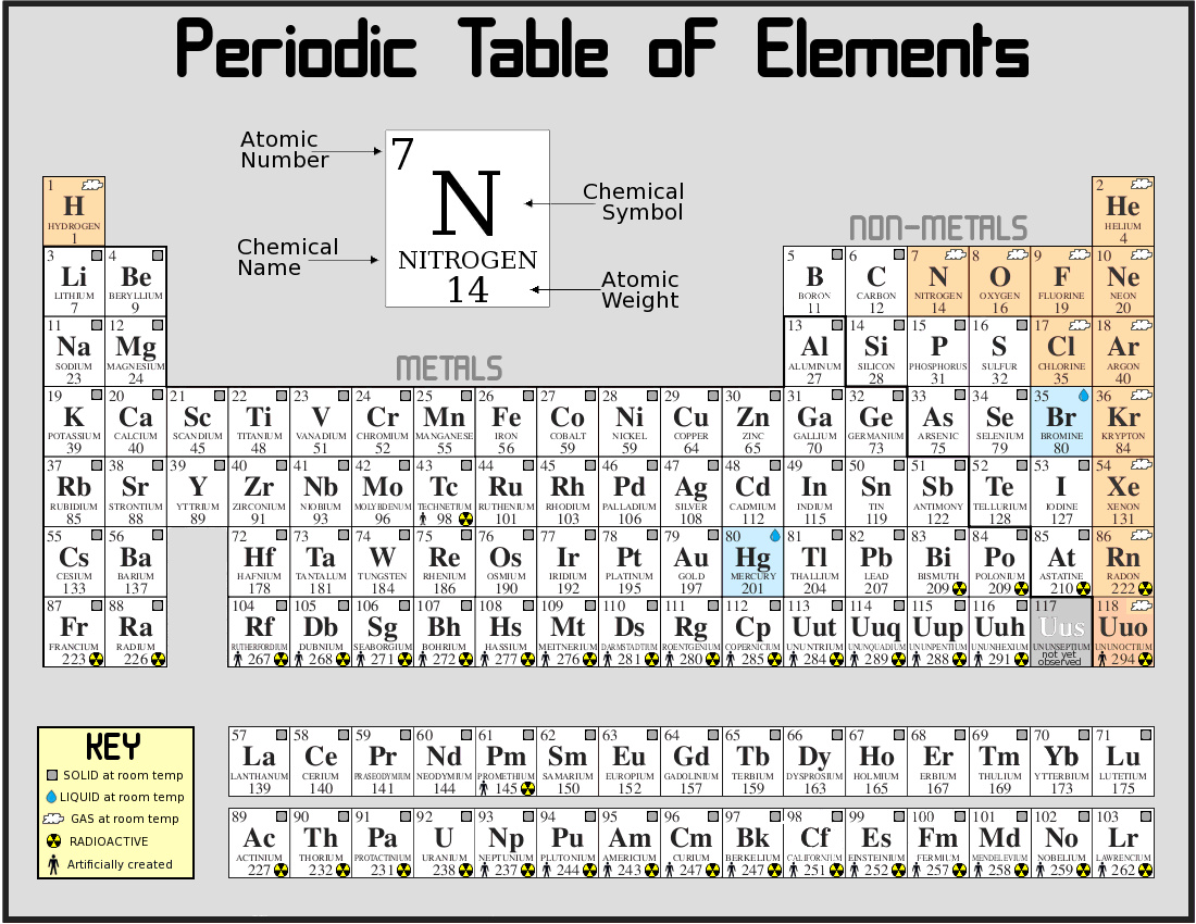 Science Periodic Table of the Elements